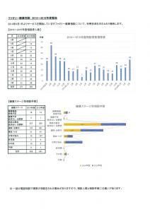 ファミリー健康相談2014~2015年間報告