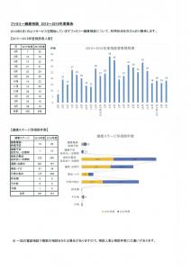 2015~2016年間報告