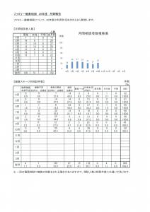 ファミリー健康相談10月報告