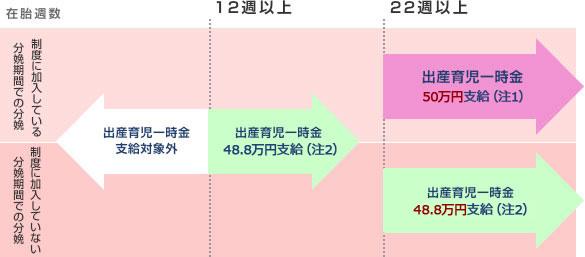出産関係の給付について 出産 住商連合健康保険組合 Sumisho Rengo Kenko Hoken Kumiai