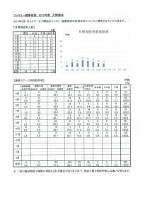 ファミリー健康相談11月度報告