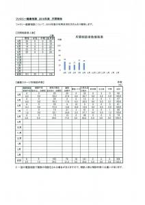 ファミリー健康相談8月度報告