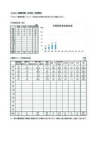 ファミリー健康相談7月月間報告