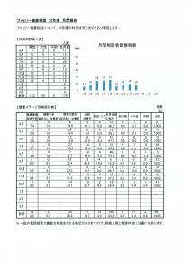 ファミリー健康相談12月度報告